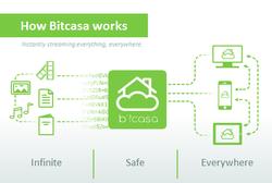 Bitcasa screen2