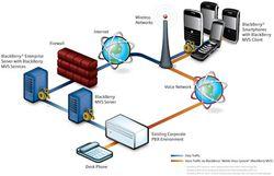 Blackberry MVS 5 Cisco