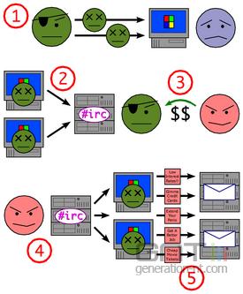 Botnet zombie processus png