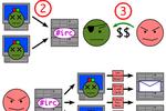 botnet-zombie-processus.png