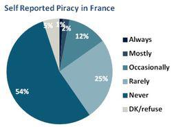 BSA-Ipsos-piratage-logiciels-france
