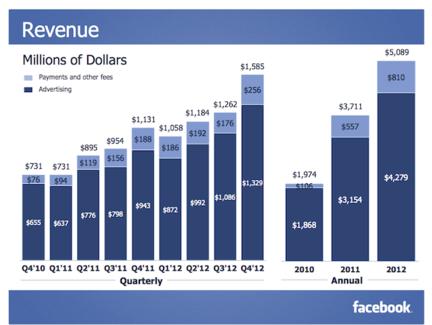 CA facebook 2012