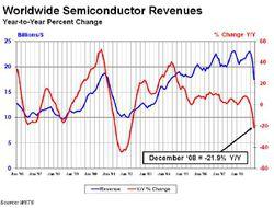 CA Semiconducteurs SIA