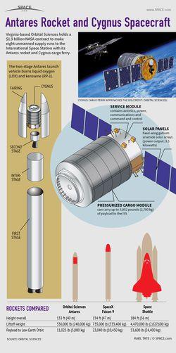Capsule Cygnus Orbital Science
