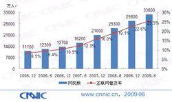 Chine-Internautes-2009