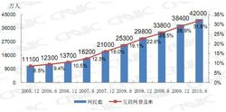 Chine-Internet-CNNIC