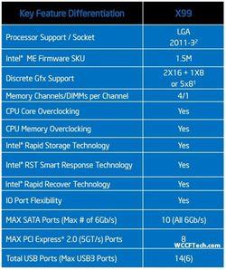 Chipset Intel X99 Wellsburg 2