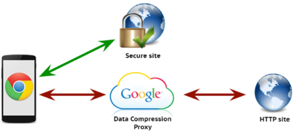 Chrome-compression-proxy