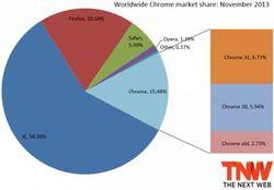 chrome_market_share_november_2013-730x508