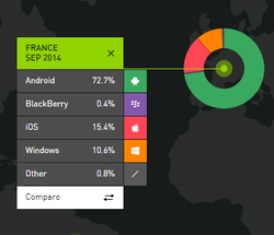 Classement OS mobiles septembre 2014