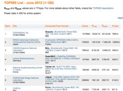 classement_supercalculateurs_juin_2012_Top500-GNT