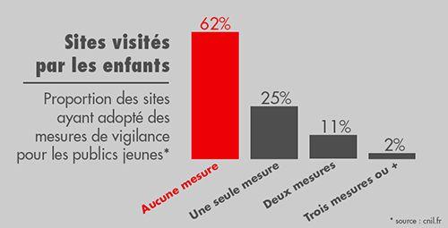 Cnil-sites-enfants-mesures-vigilance