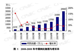 CNNIC_population_chine_internet