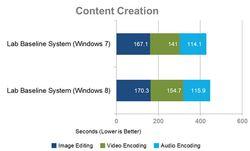 comparaison-windows-8-7-content-creation