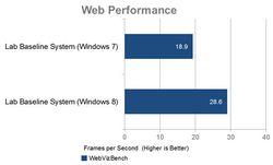 comparaison-windows-8-7-performance-web