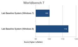 comparaison-windows-8-7-worldbench7