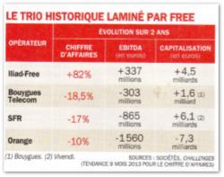 Comparatif Free Orange SFR Bouygues