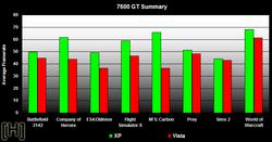 Comparatif performances jeux video windows xp vista 7600gs 8800gts 7600gs