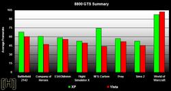 Comparatif performances jeux video windows xp vista 7600gs 8800gts 8800gts