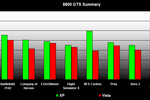 comparatif performances jeux vidéo Windows XP Vista 7600GS 8800GTS 8800GTS