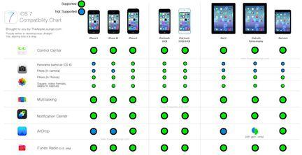 compatibilité iOS 7