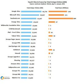 comscore-audience-web-france-janvier-2012