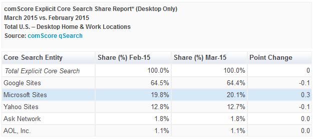 comScore-moteurs-recherche-desktop-usa-mars-2015