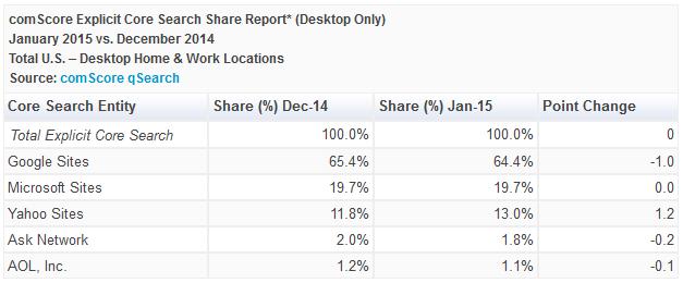 comScore-part-marche-moteure-recherche-janvier-2015-usa