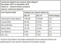 comScore-us-moteurs-dec-2011
