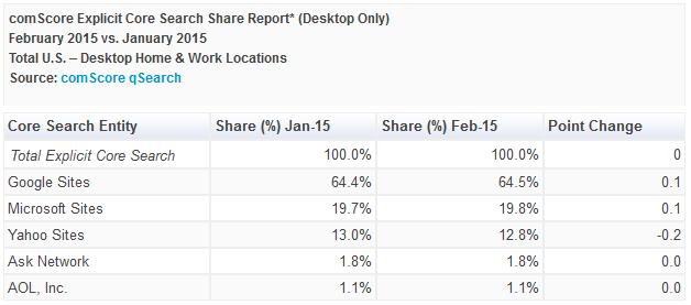 comScore-USA-fevrier-2015