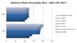 Core i7-5960X 6