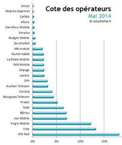 Cote opérateurs mai 2014