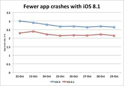 crash iOS 8.1