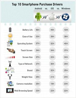 Critère achat smartphone