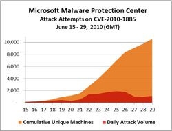 CVE-2010-1885-attacks-20100629