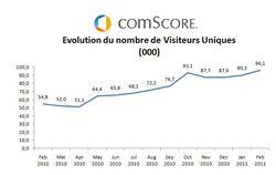Dailymotion-comScore