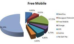 Départ Free Mobile