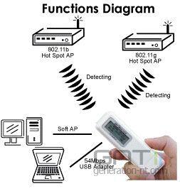 Diagramme fonctions wifi walker