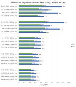 DirectX 12 benchmark (1)
