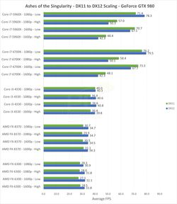 DirectX 12 benchmark (2)