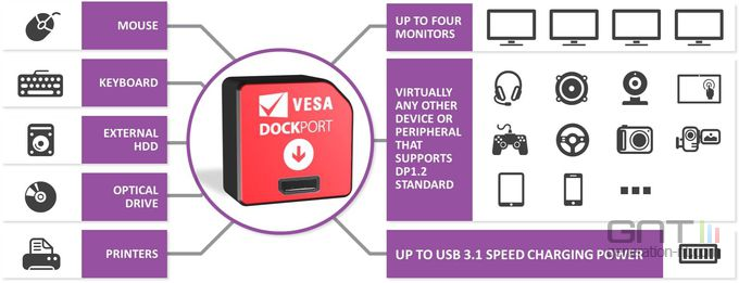 DockPort
