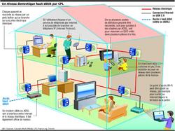 Dossier CPL domotique