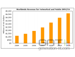 Drm croissance png small