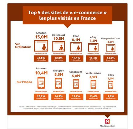 e-Commerce france