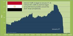 egypte-fai-arbor-networks