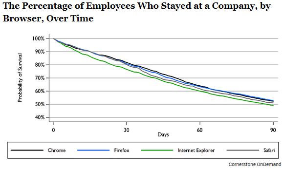 Employes-restant-en-poste-dans-le-temps-en-fonction-du-navigateur