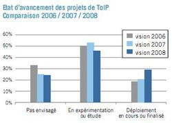 Enquete Solucom ToIP 2008