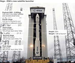ESA Vega