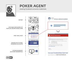 Eset-Poker-Agent