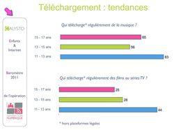 etude-calysto-telechargement-illegal-2011